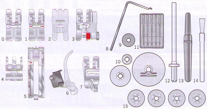 šicí stroj Pfaff Select 4.2-1