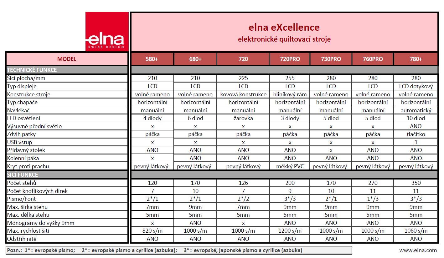 šicí stroj Elna eXcellence 680+-5